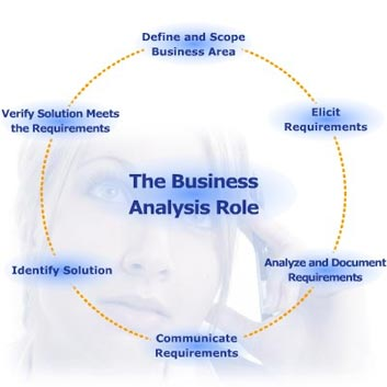 Business analysis-Galaxy Consulting