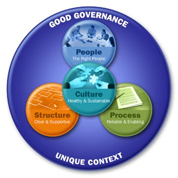 information governance consulting