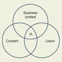 Taxonomy and Enterprise Content Management