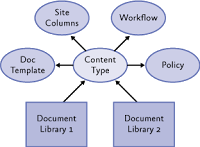 SharePoint - Content Types