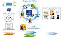 Content Management Systems Reviews - Documentum - XML Platform for Content Reuse