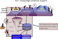 Knowledge Centered Support