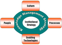 Knowledge Types and Knowledge Management