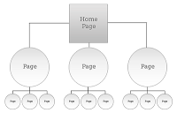 Information Architecture for Web Sites
